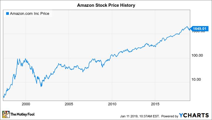 Amazon price сайт кэшбэк сервиса