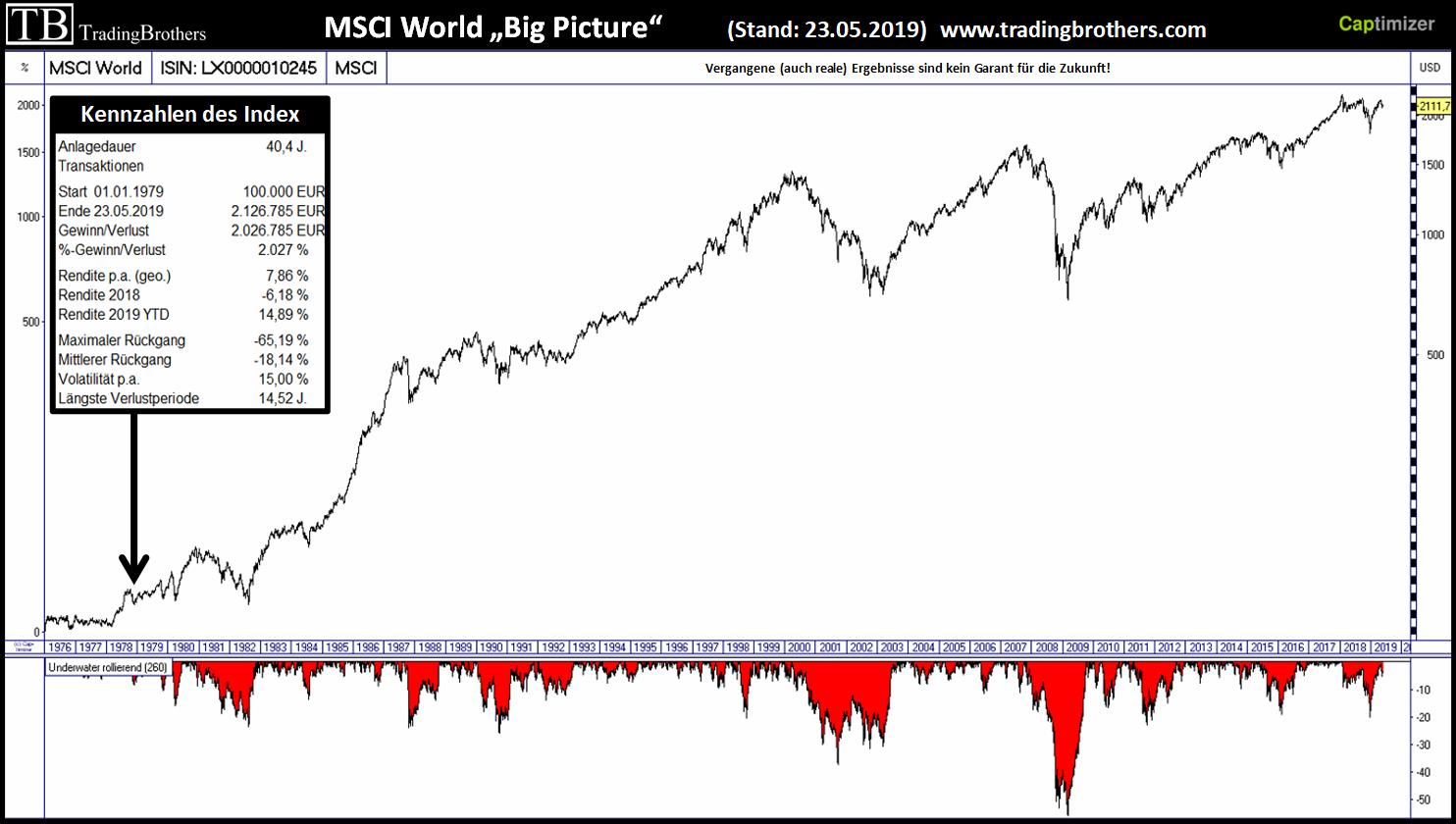 Msci World Indeksi