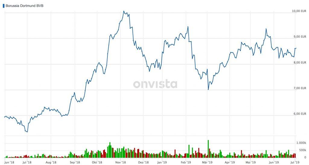 bvb aktienkurs onvista