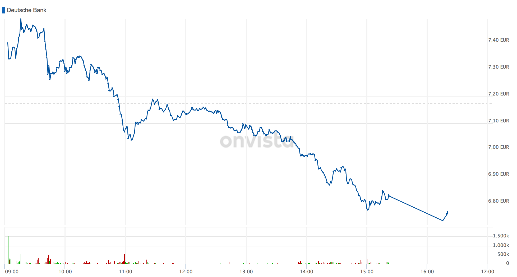 Deutsche Bank: Umbaupläne überzeugen am Ende doch nicht – Aktie stürzt kräftig ab - onvista