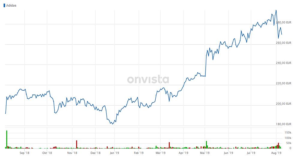 """globo Crítica Banco de iglesia  Adidas: """"Nur"""" bestätigte Prognose und weiterer Gewinnwachstum reichen den  erfolgsverwöhnten Anlegern nicht – Aktie beendet Höhenflug - onvista"""