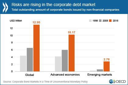 https://www.oecd.org/newsroom/risks-rising-in-corporate-debt-market.htm
