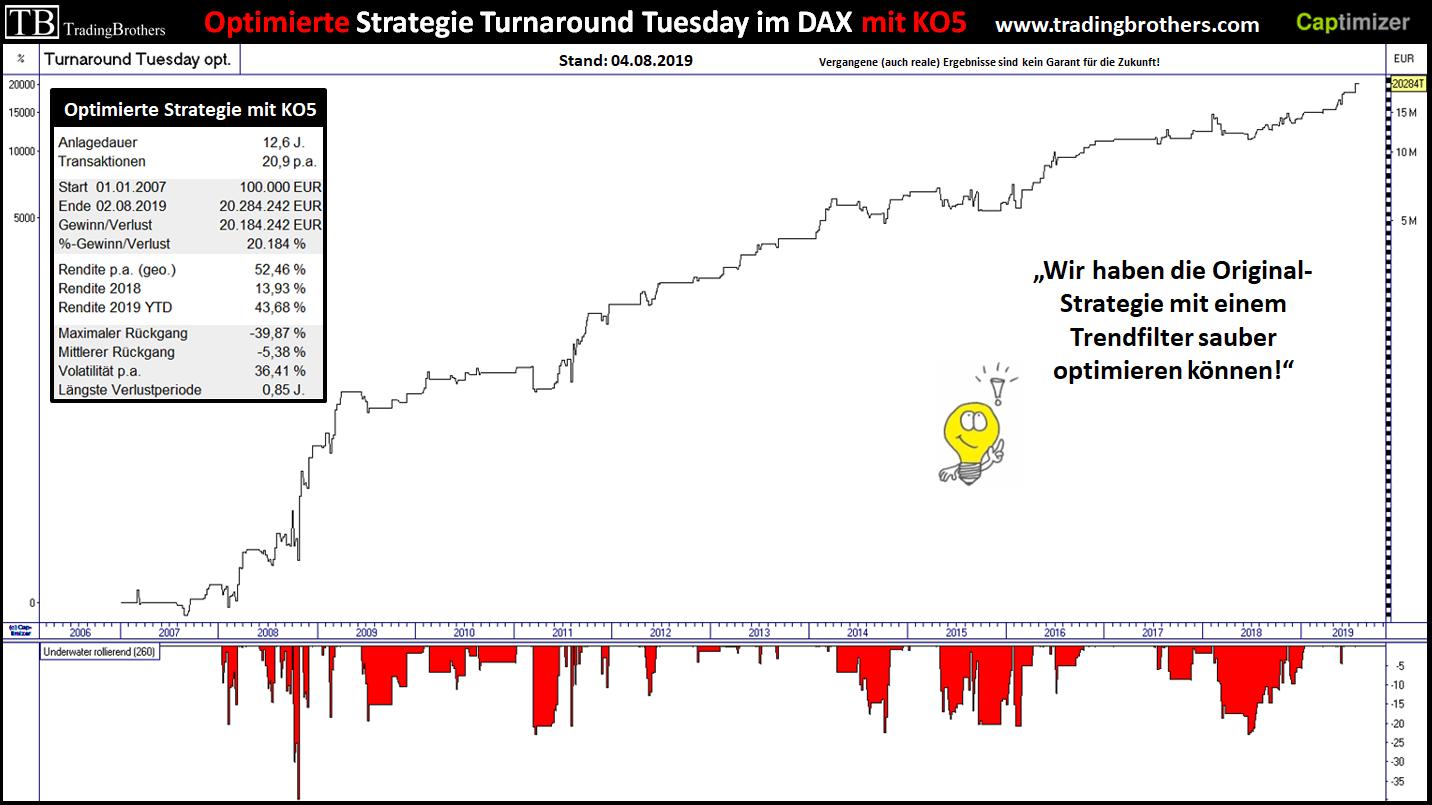 Dax Aktienkurs