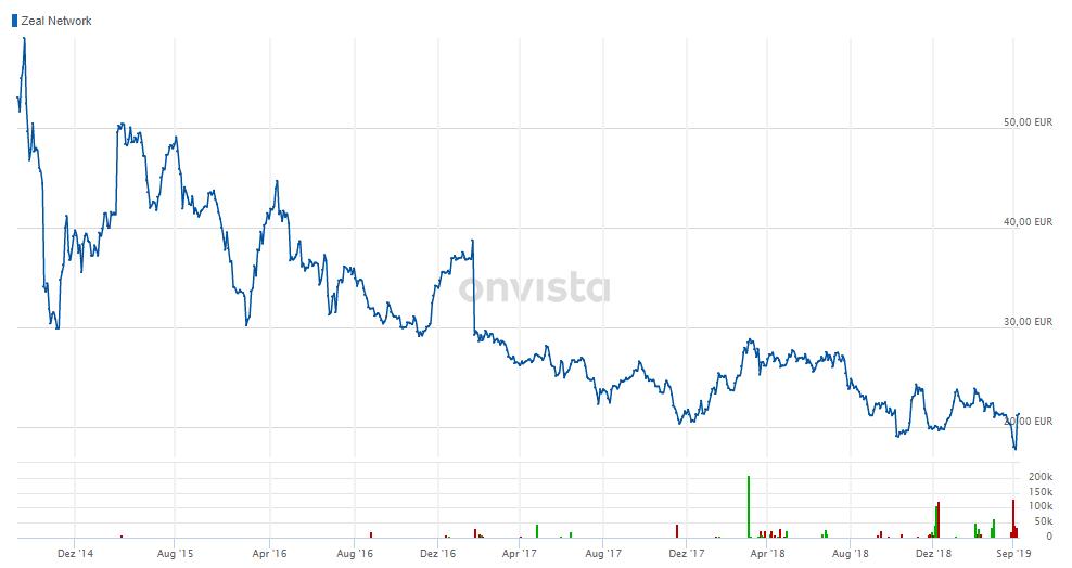 Glücksspiel Aktien: Investment vor der Haustür