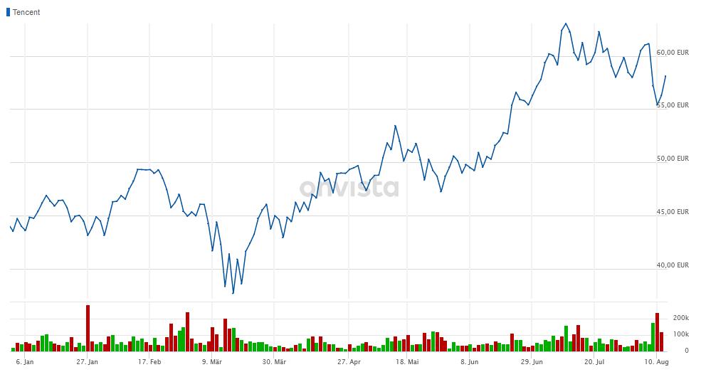 Tencent Aktie Euro