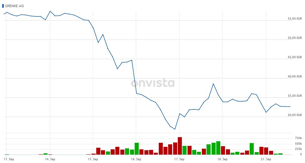 Grenke Aktienkurs
