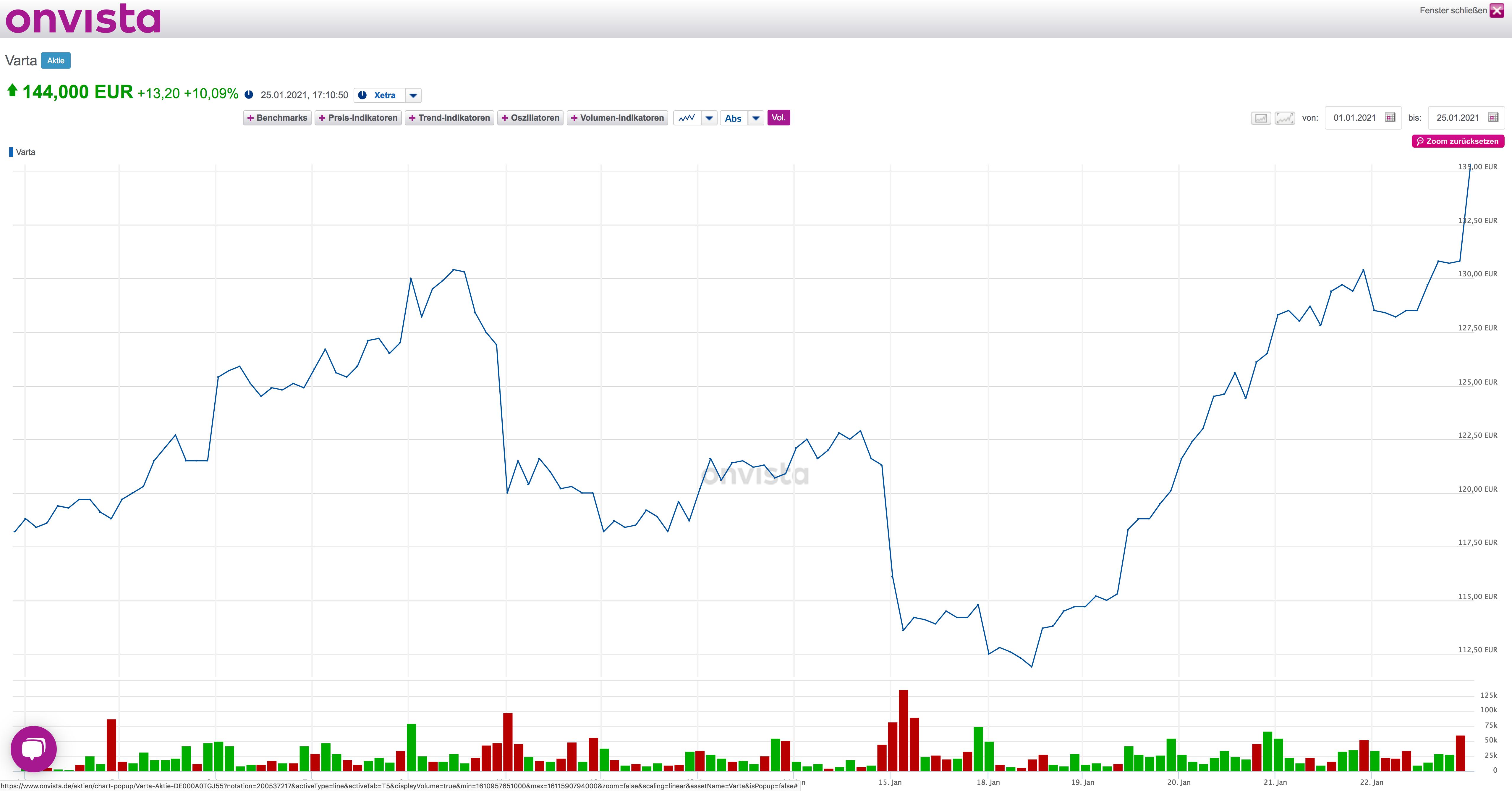 Aktueller Börsenkurs