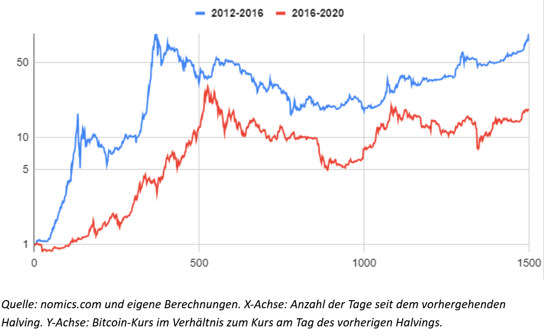 Wie teuer war ein Bitcoin am Anfang - Der Bitcoin in der Kurshistorie