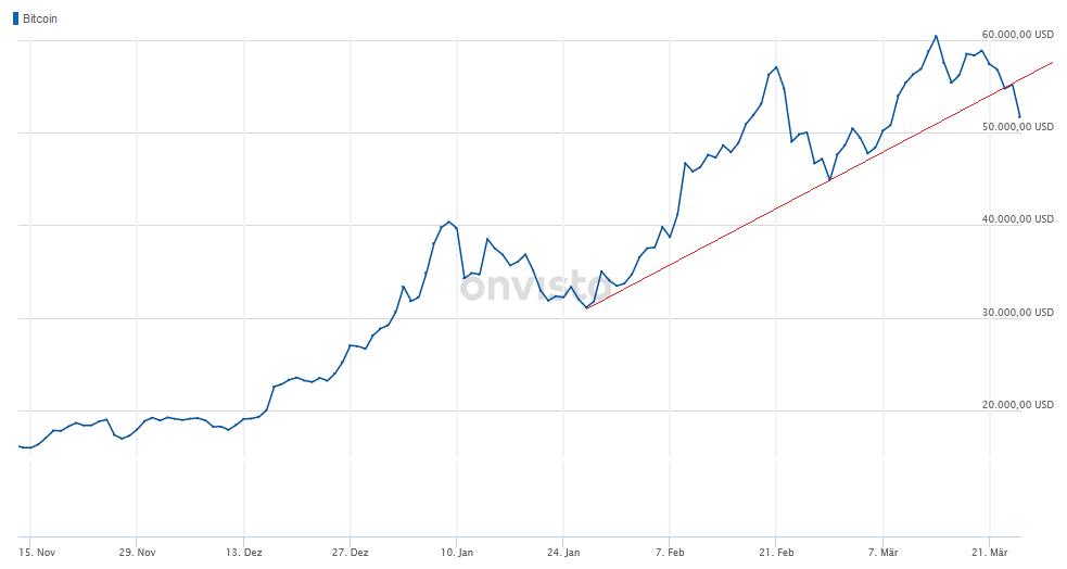 bitcoin keres