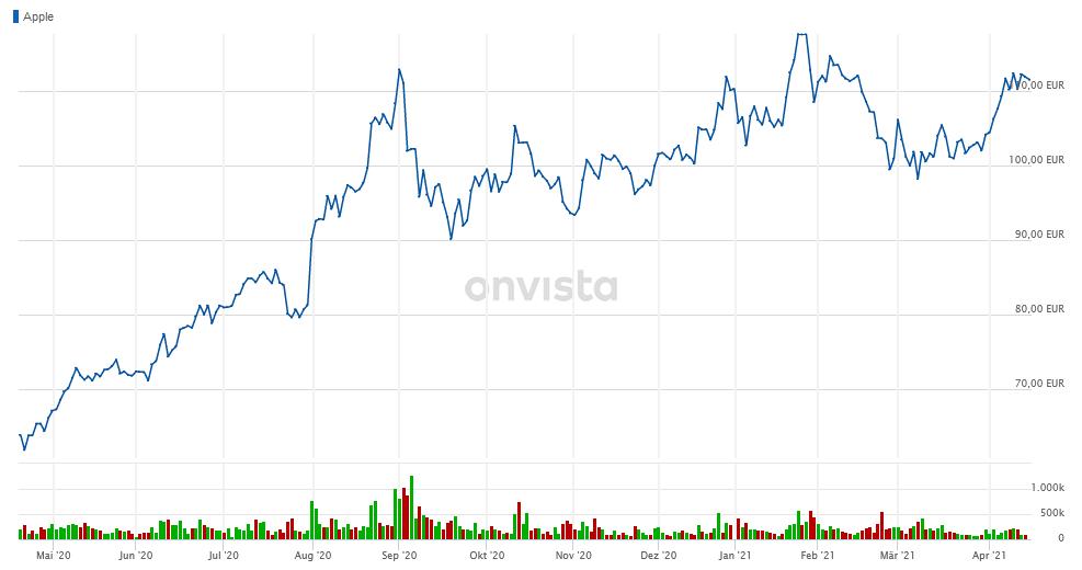 Apple konnte das nachste gro?e Unternehmen sein, um Bitcoin RBC-Spekulat zu kaufen