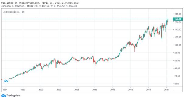 Chart Johnson & Johnson in der langfristigen Chart-Ansicht seit 1994