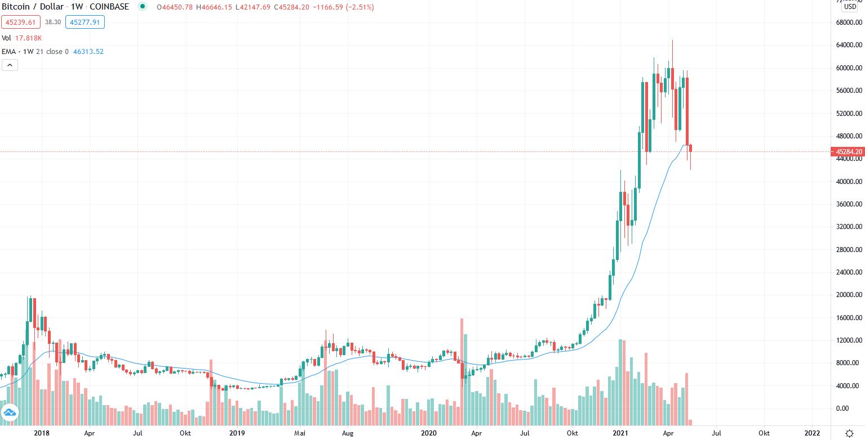 Wann lauft der Bitcoin-Bull-Ende?